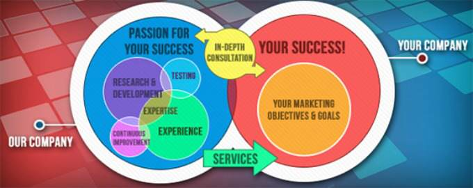 Hiring The Best Online Marketing Agency